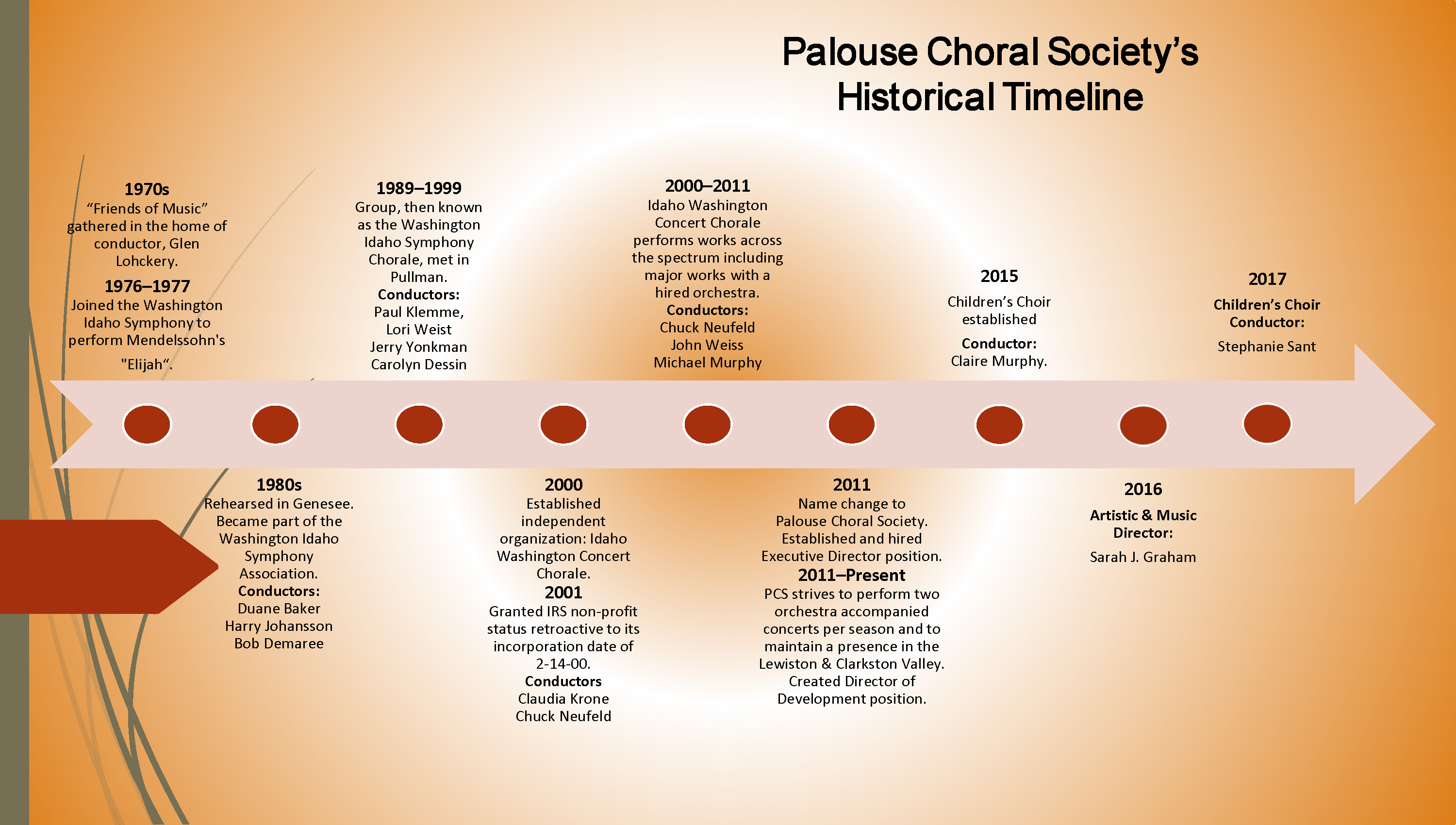 Who We Are | Palouse Choral Society